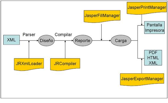 JasperReport – Master JAVA UNED